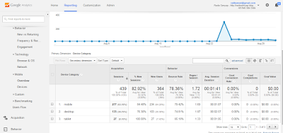 google analytics mobile technology
